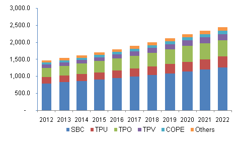 Asia Pacific Thermoplastic Elastomers (TPE) market