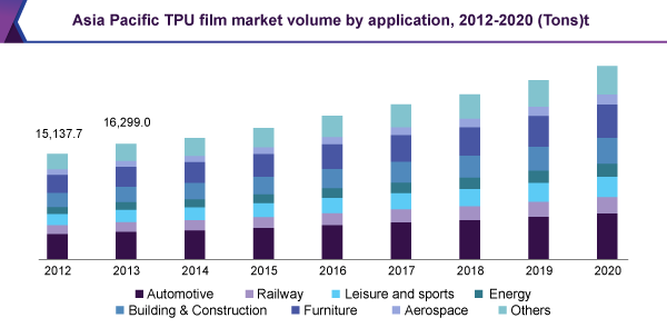 Asia Pacific TPU film market volume by application, 2012-2020 (Tons)