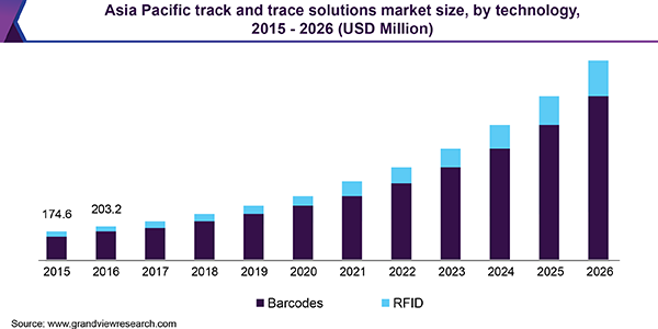 Asia Pacific track and trace solutions Market