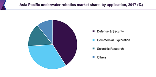 Asia Pacific underwater robotics market share, by application, 2017 (%)