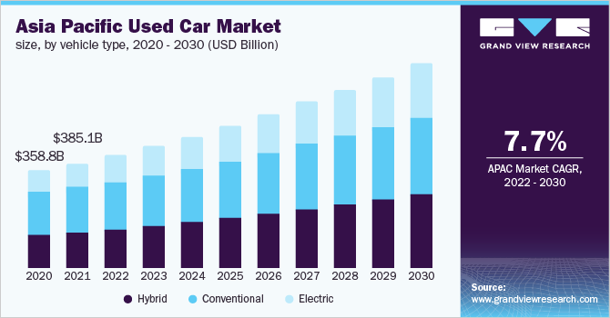 Asia Pacific used car market size, by vehicle type, 2016 - 2027 (USD Billion)