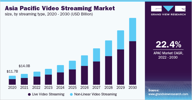Asia Pacific video streaming market size, by streaming type, 2016-2027 (USD Billion)