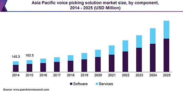 Asia Pacific voice picking solution market size, by component, 2014 - 2025 (USD Million)