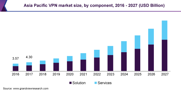 Virtual-Private-Network-Market-Size-Share-Trend-and-Segment-Forecast