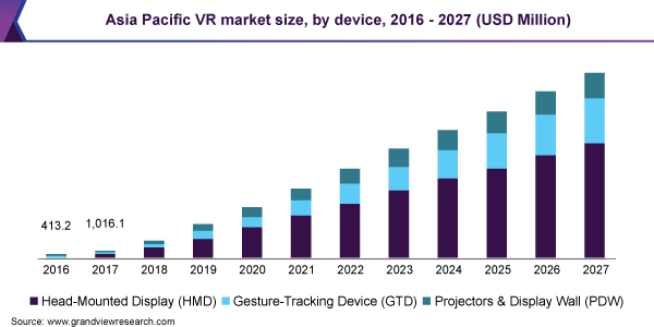 Asia Pacific VR market size