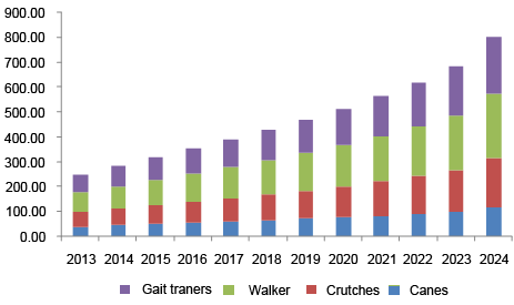 North America Assisted Walking Device Market