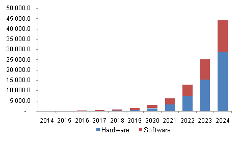Asia Pacific Augmented Reality Market Revenue by Component, 2014 - 2024 (USD Million)