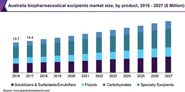 Australia biopharmaceutical excipients market size, by product, 2014 - 2025 (USD Million)