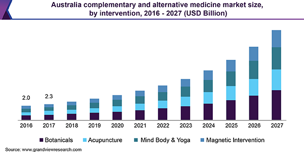 Australia complementary and alternative medicine market