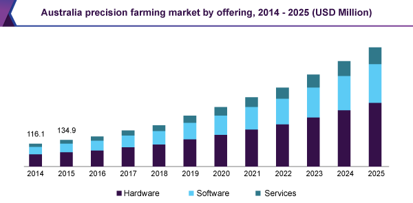 Australia precision farming market by offering, 2014 - 2025 (USD Million)