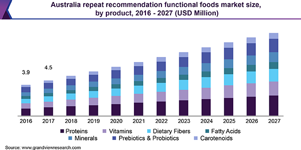 Australia repeat recommendation functional foods market