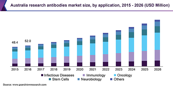 Australia research antibodies market size, by application, 2015 - 2026 (USD Million)