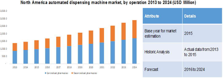 automated-dispensing-machine-market