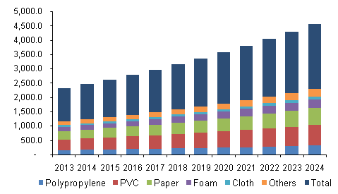 U.S. automotive adhesive tapes market revenue, by backing material, 2013 - 2024 (USD Million)