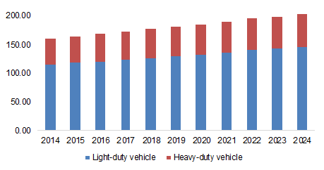 Global automotive collision market