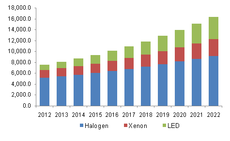 Automotive Lighting Market Share Trend Global Industry