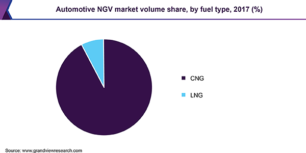 Automotive NGV market volume share, by fuel type, 2017 (%)