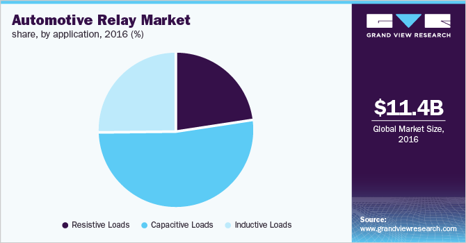 Automotive Relay market by application, 2016 (%)