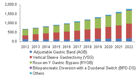 US and Canada bariatric surgery market