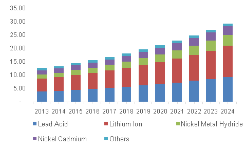 North America battery market revenue by product, 2013 - 2024 (USD Billion)