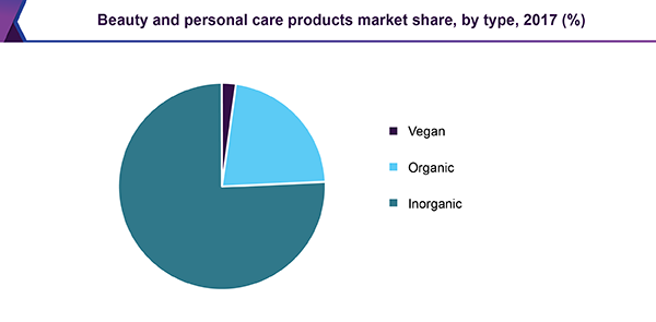 Beauty and personal care products market share, by type, 2017 (%)