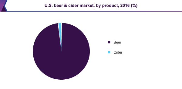 U.S. beer & cider market, by product, 2016 (%)
