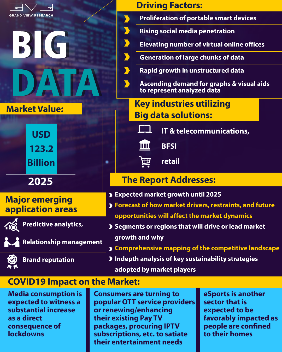Big Data Market