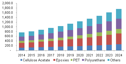 U.S. bio based construction polymers market