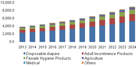 Germany Biodegradable Superabsorbent Materials Market