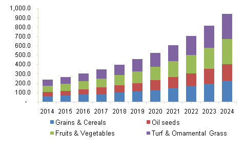U.S. bioherbicides market revenue by application, 2014-2024, (USD Million)