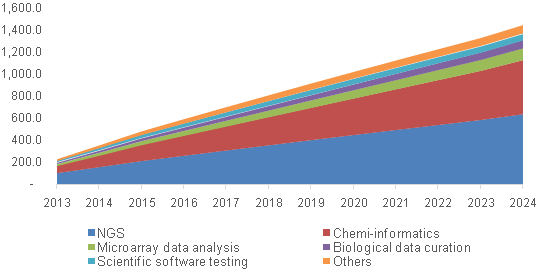 North America bioinformatics services market