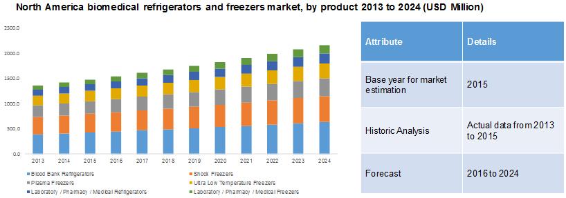 Biomedical Refrigerators Amp Freezers Market Size Share