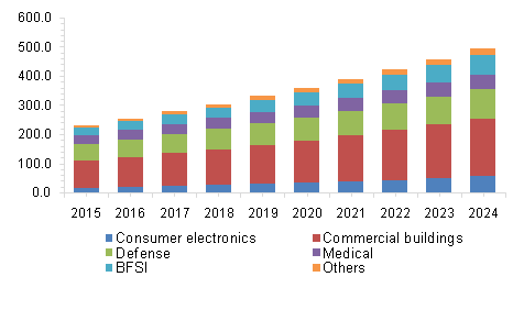 North America Biometric Sensor Market revenue by end-use, 2015 - 2024, (Revenue, USD Million)