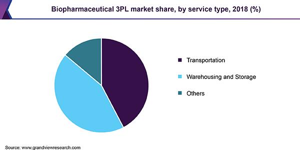 Biopharmaceutical Third Party Logistics (3PL) Market Report, 2019-2025