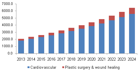 North America bioprosthetics market share, by application, 2013 - 2024 (USD Million)