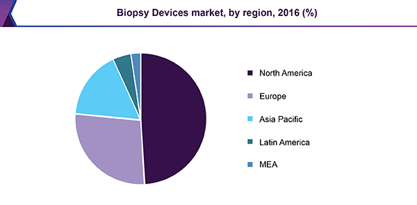 Biopsy Devices market, by region, 2016 (%)