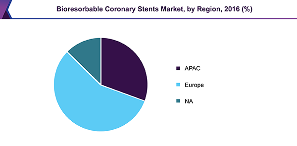 Bioresorbable Coronary Stents market