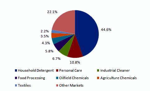 Biosurfactants market volume share, by application, 2013