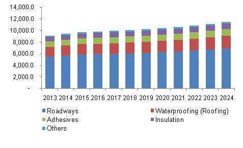 Bitumen Market Size Share Industry Analysis Report 2024