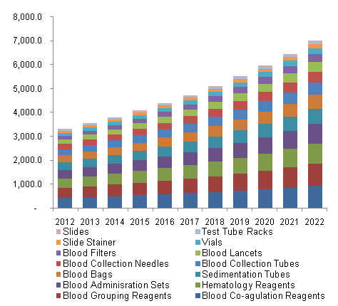 North America Blood Processing Market