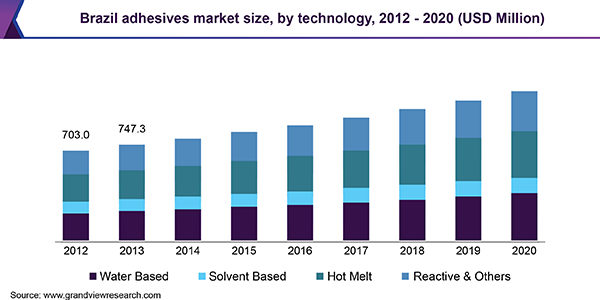 Brazil adhesives market