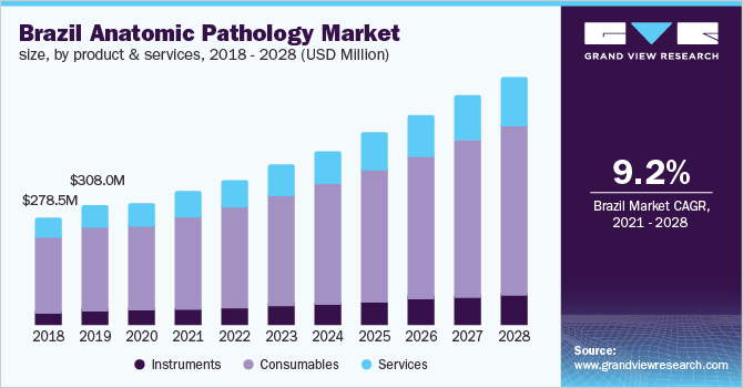 Brazil anatomic pathology market size, by application, 2014-2025 (USD Million)