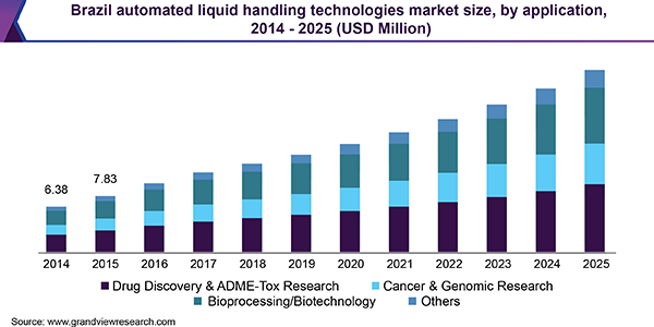 Brazil automated liquid handling technologies market size