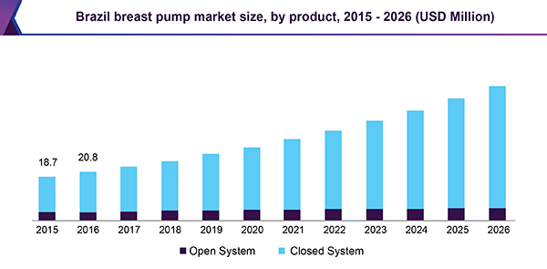 Brazil breast pump market size, by product, 2015 - 2026 (USD Million)