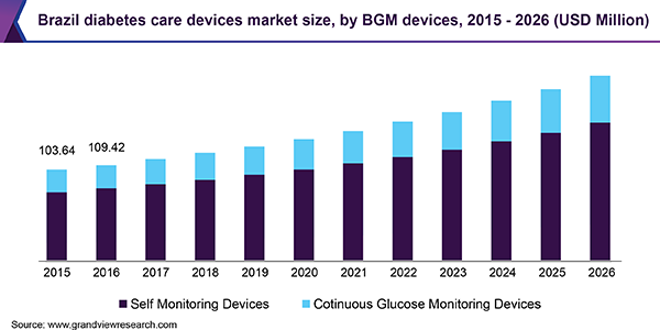 Brazil diabetes care devices market size, by BGM devices, 2015 - 2026 (USD Million)