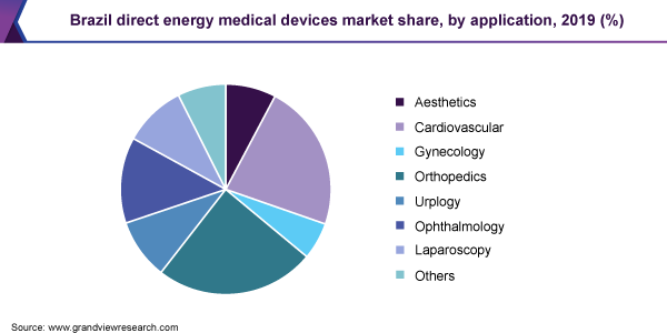 Brazil direct energy medical devices market share, by application, 2019 (%)