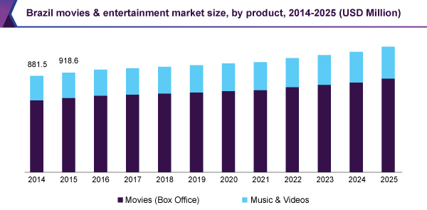 Brazil movies & entertainment market