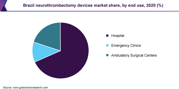 Brazil neurothrombectomy devices market share, by end use, 2020 (%)