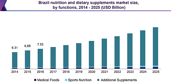 Brazil nutrition and dietary supplements market size, by functions, 2014 - 2025 (USD Billion)