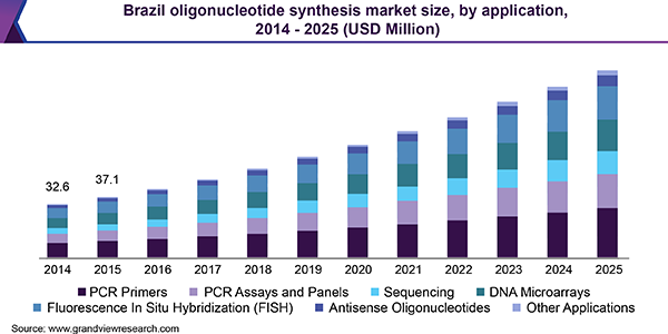 Brazil oligonucleotide synthesis market size